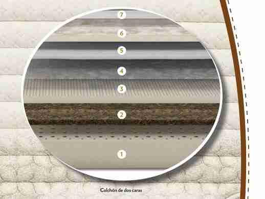 La transpirabilidad de los colchones de látex